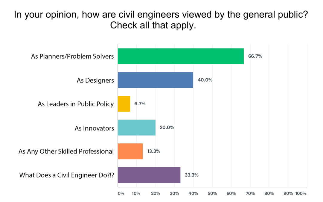 What is the Future of Engineering? MEC Engineers Weigh in on ASCE's Vision 2025 Roadmap